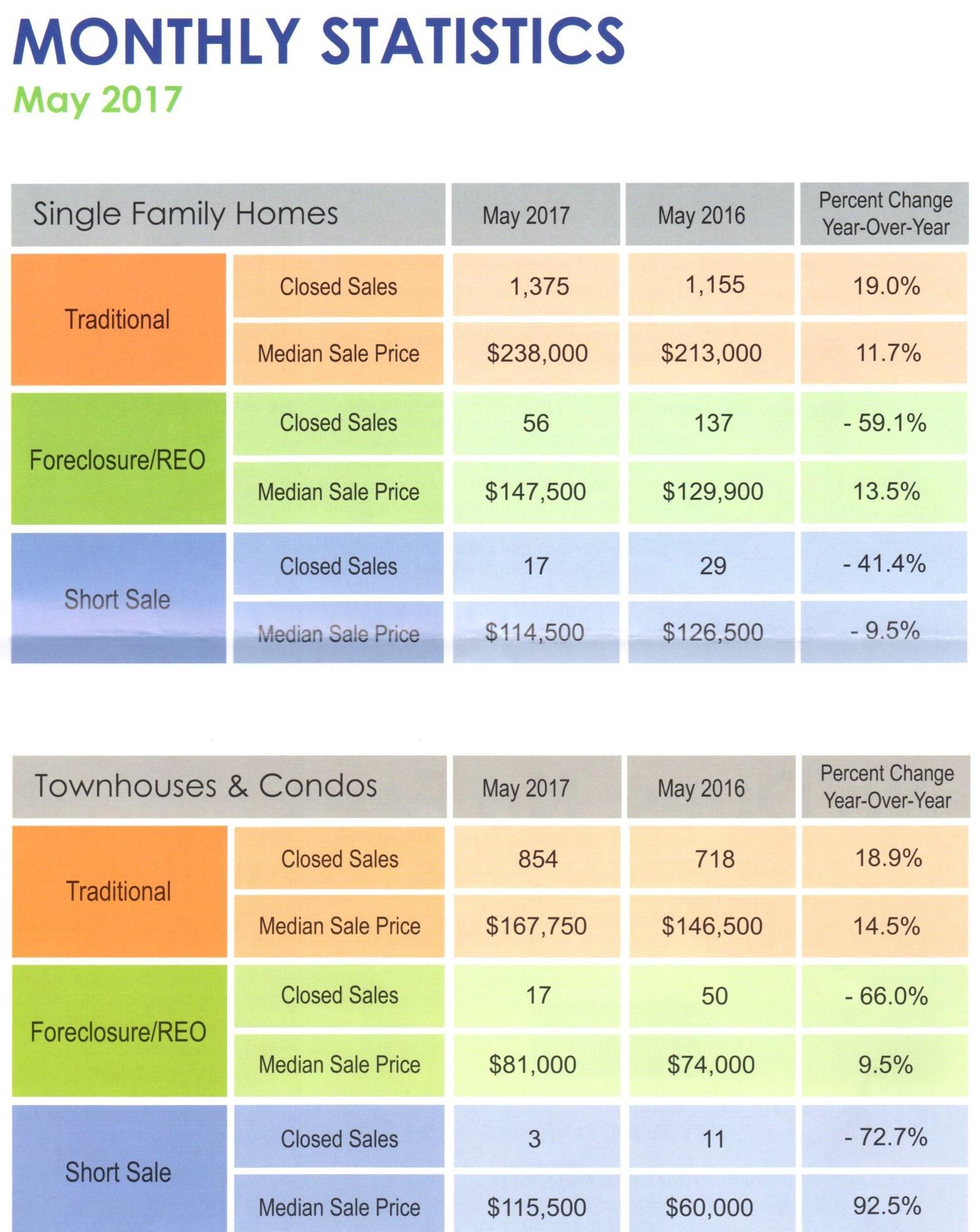 Housing Statistics May Statistics 2017