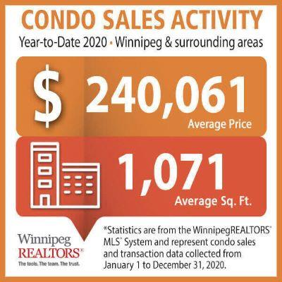 Winnipeg Condominium Sales year to date 2020