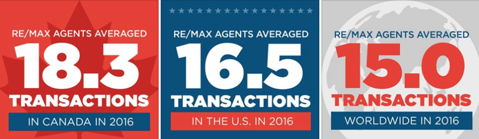 RE/MAX sells more properties