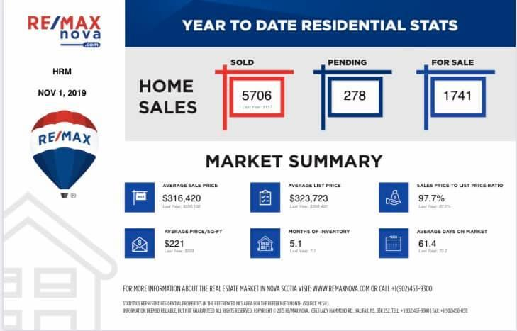 Real Estate Sales Statistics ReMAX nova November 2019