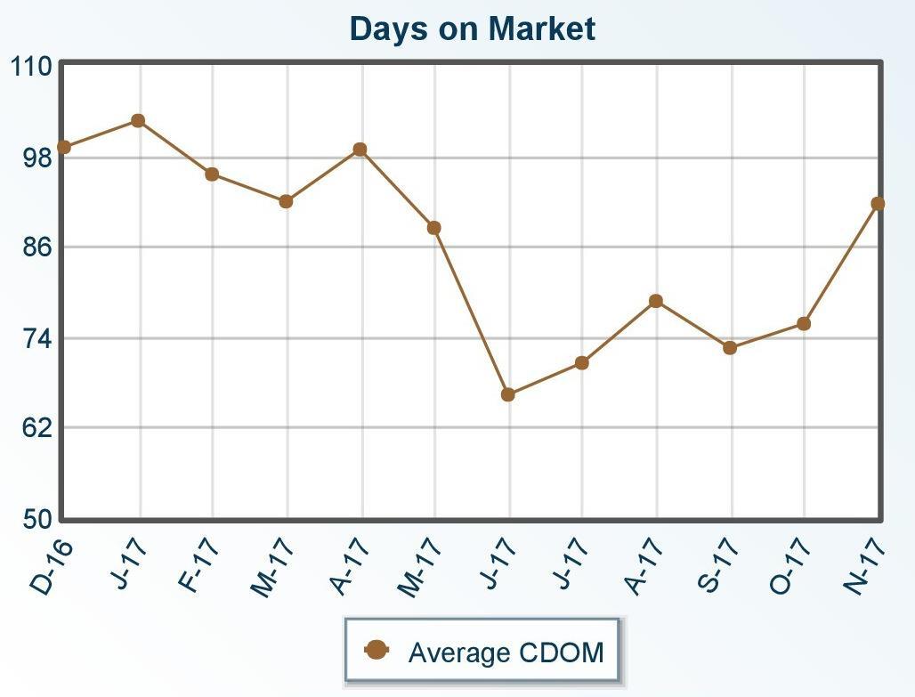 Prescott Area Average Days on Market