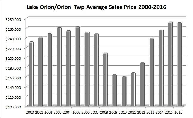 lake orion home sales prices