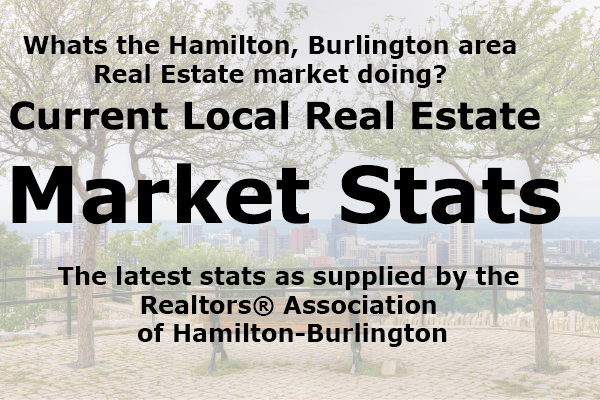Hamilton Real Estate Market Statistitics