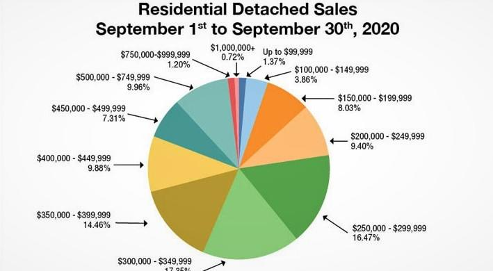 Winnipeg Residential Detached Sales 2020