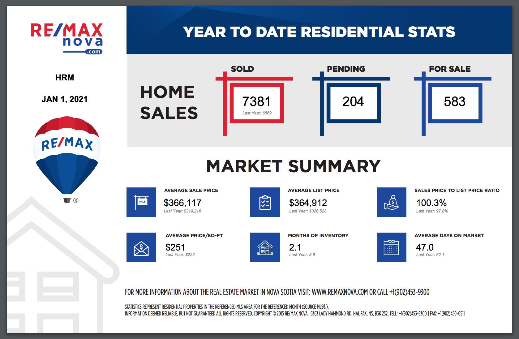 Halifax Region's Real Estate Market Update January 2021   average sale price   days on the market   Halifax MLS® listings