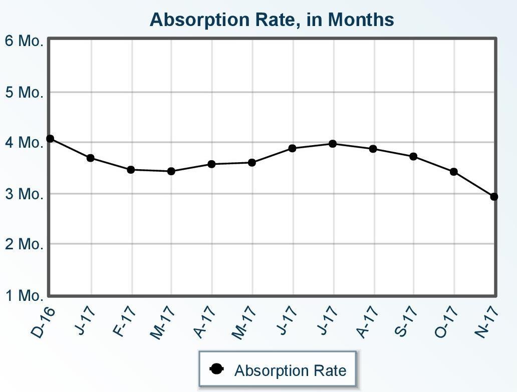 Prescott Real Estate Market Statistics