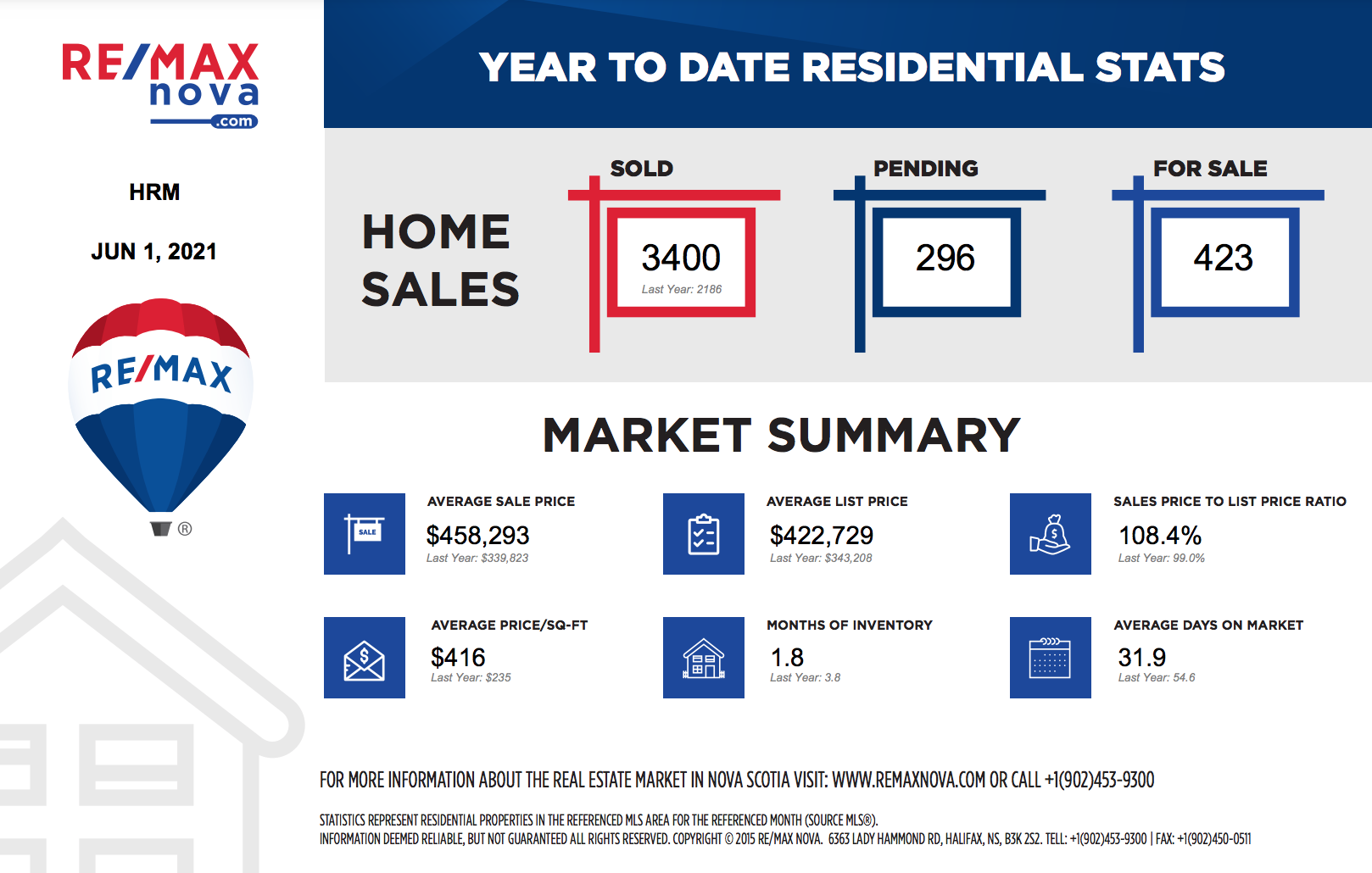 Year to date residential home sales in the greater Halifax region as of June 2021