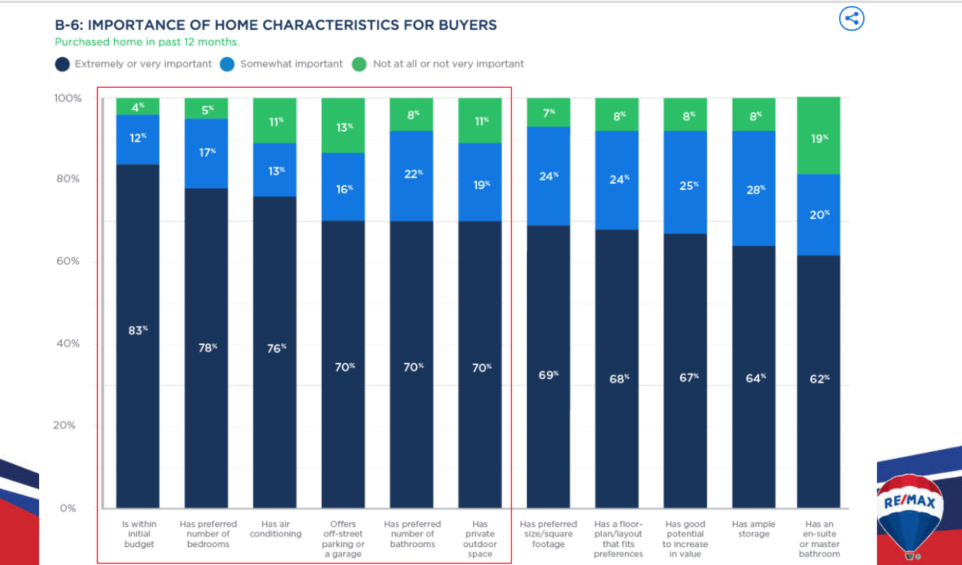 What features are home buyers looking for in their new home