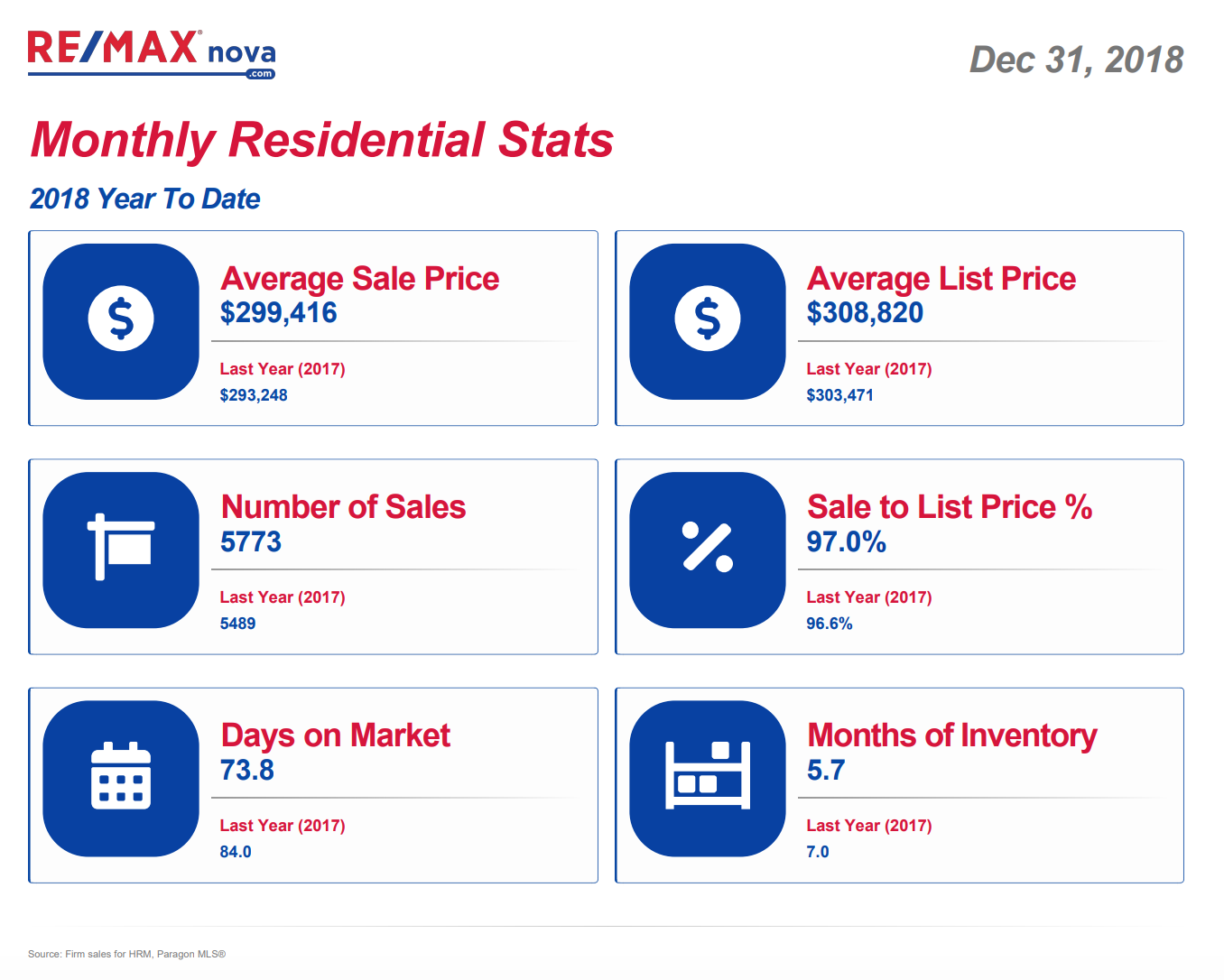 Halifax real estate market | RE/MAX NOVA® | MLS® listings