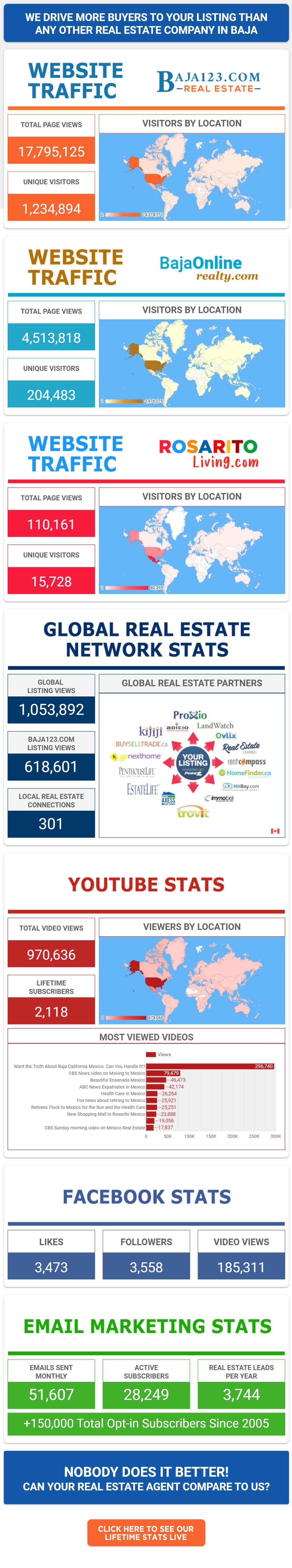 Baja123.com Stats