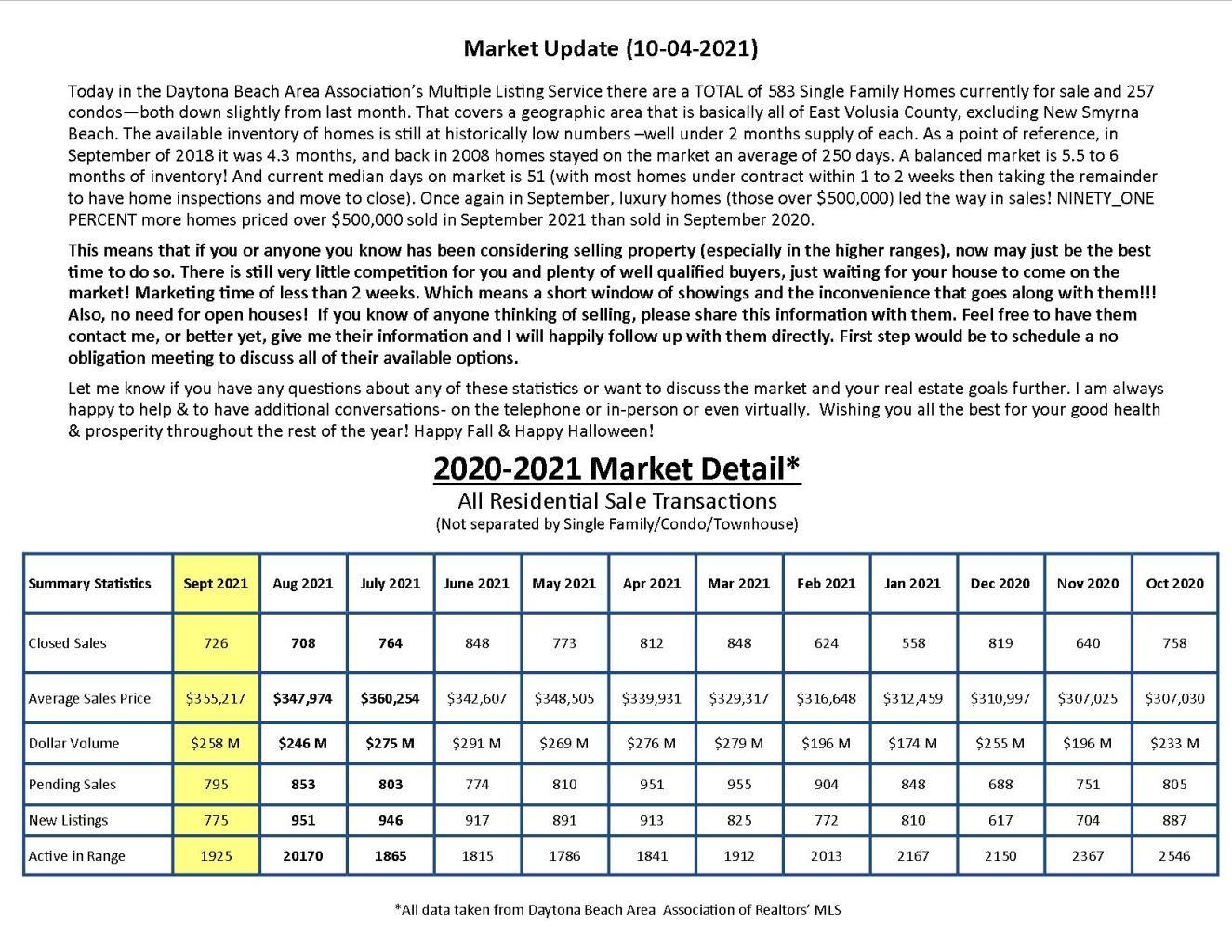 Current Real Estate Market Stats