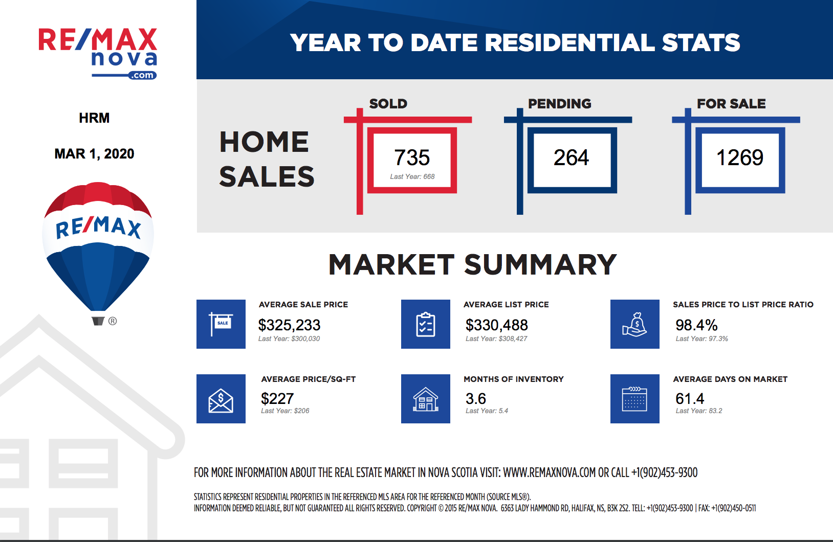 MLS® listed home sales in the Halifax Regional Municipalty year - to- date March 1 2020 | RE/MAX NOVA®