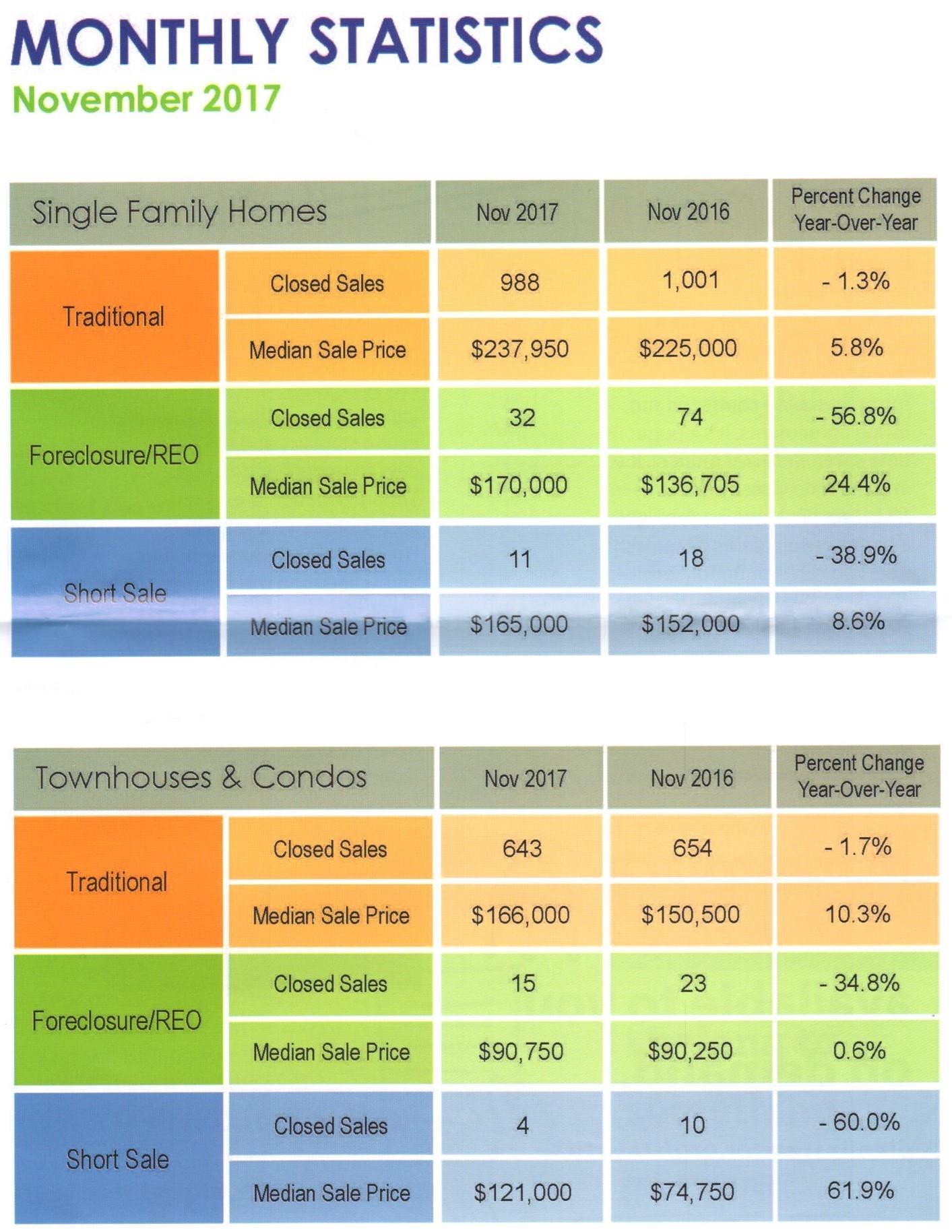 Housing Statistics  Statistics