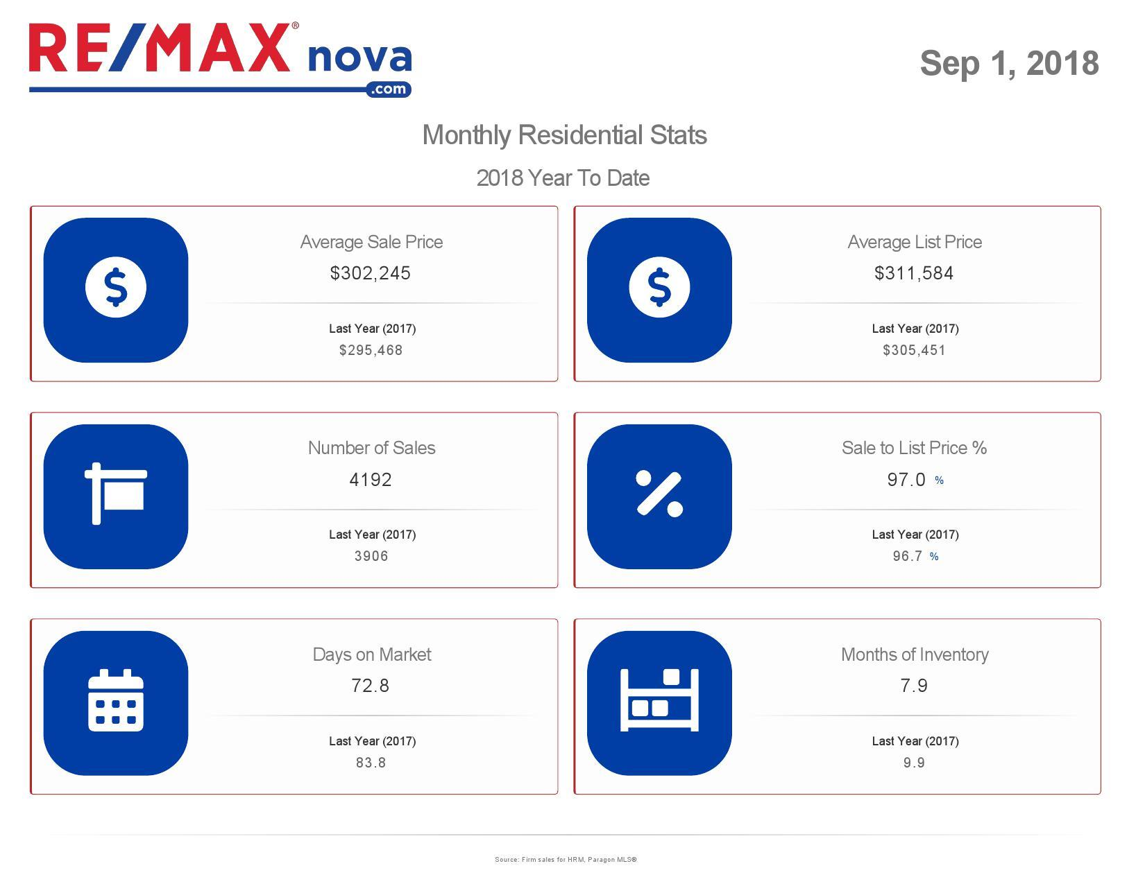 Halifax Real Estate Market Statistics for August 2018   MLS® data from NSAR
