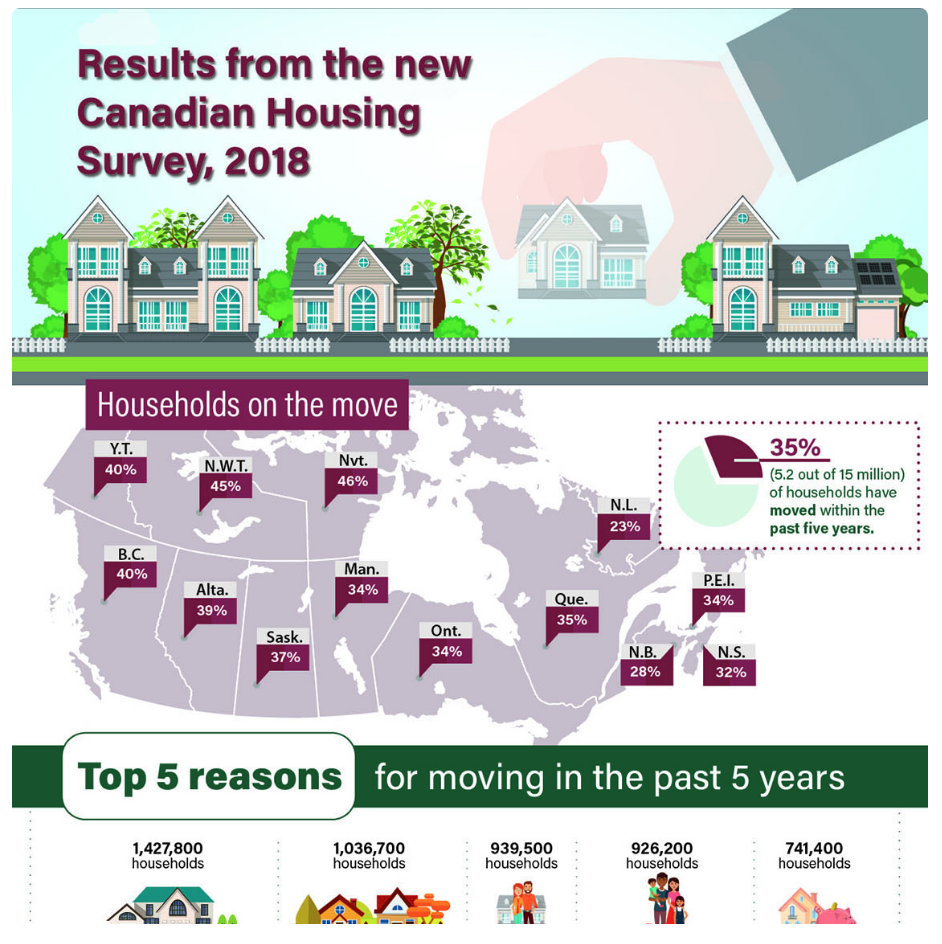 Results from the Canadian Housing Survey 2018 | top 5 reasons for moving