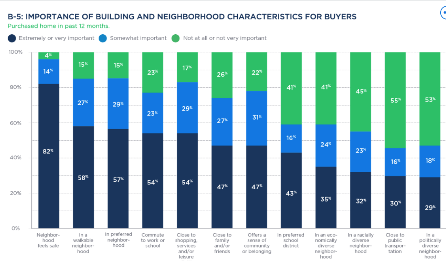 Importance of neighbourhoods in the home buying decision