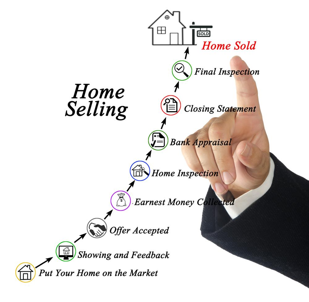selling your home in London Ontario