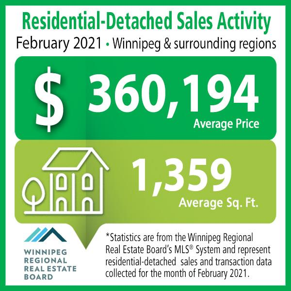 Sales Activity for Residential Detached February 2021