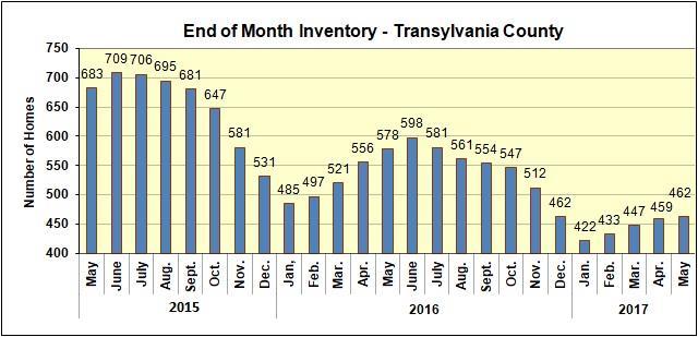 Home Sales in Brevard, NC Area