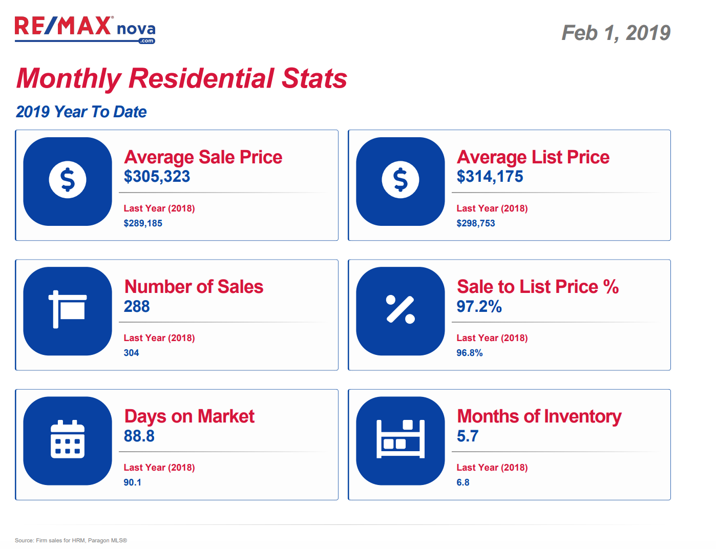 Halifax monthly residential sales activity February 2019 | RE/MAX NOVA®