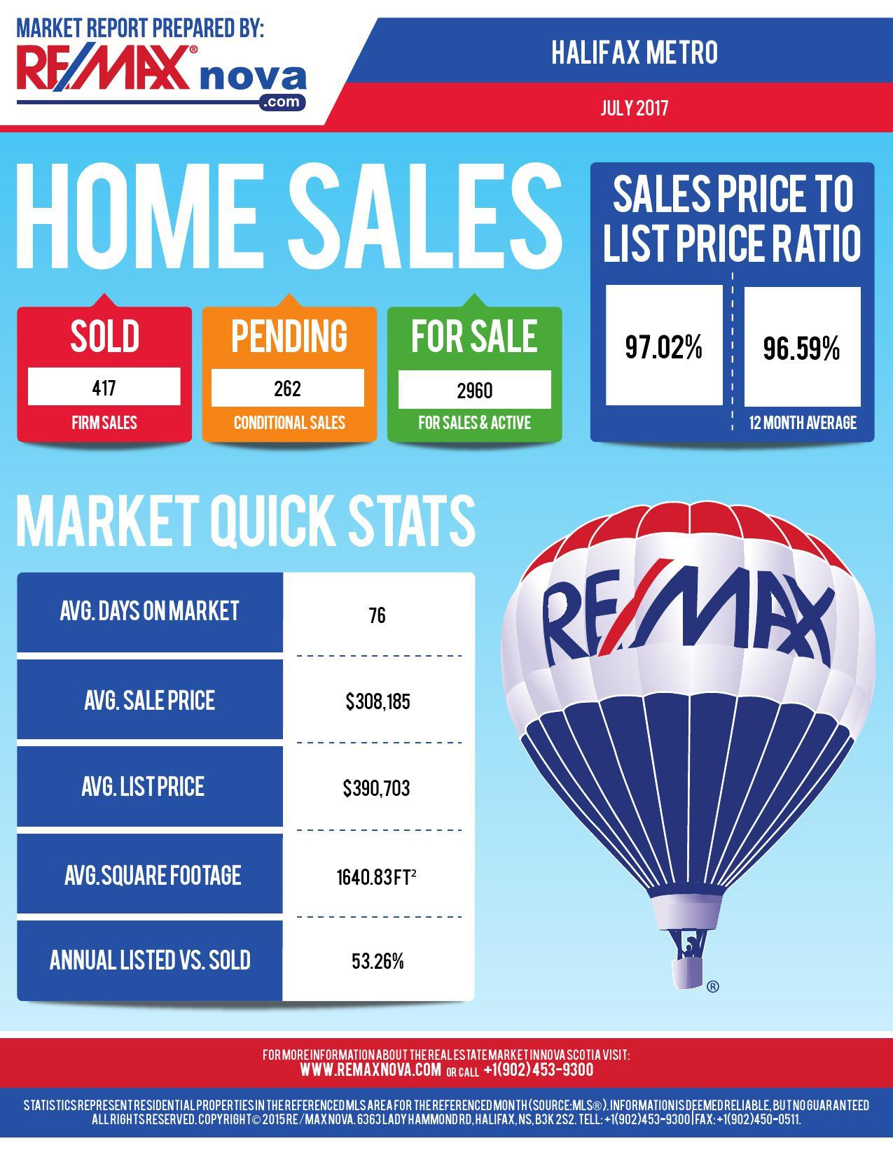 Halifax real estate market in 2017
