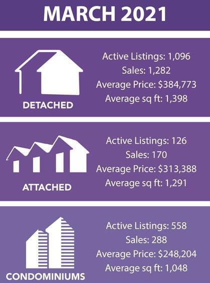 March 2012 MLS Sales Activity