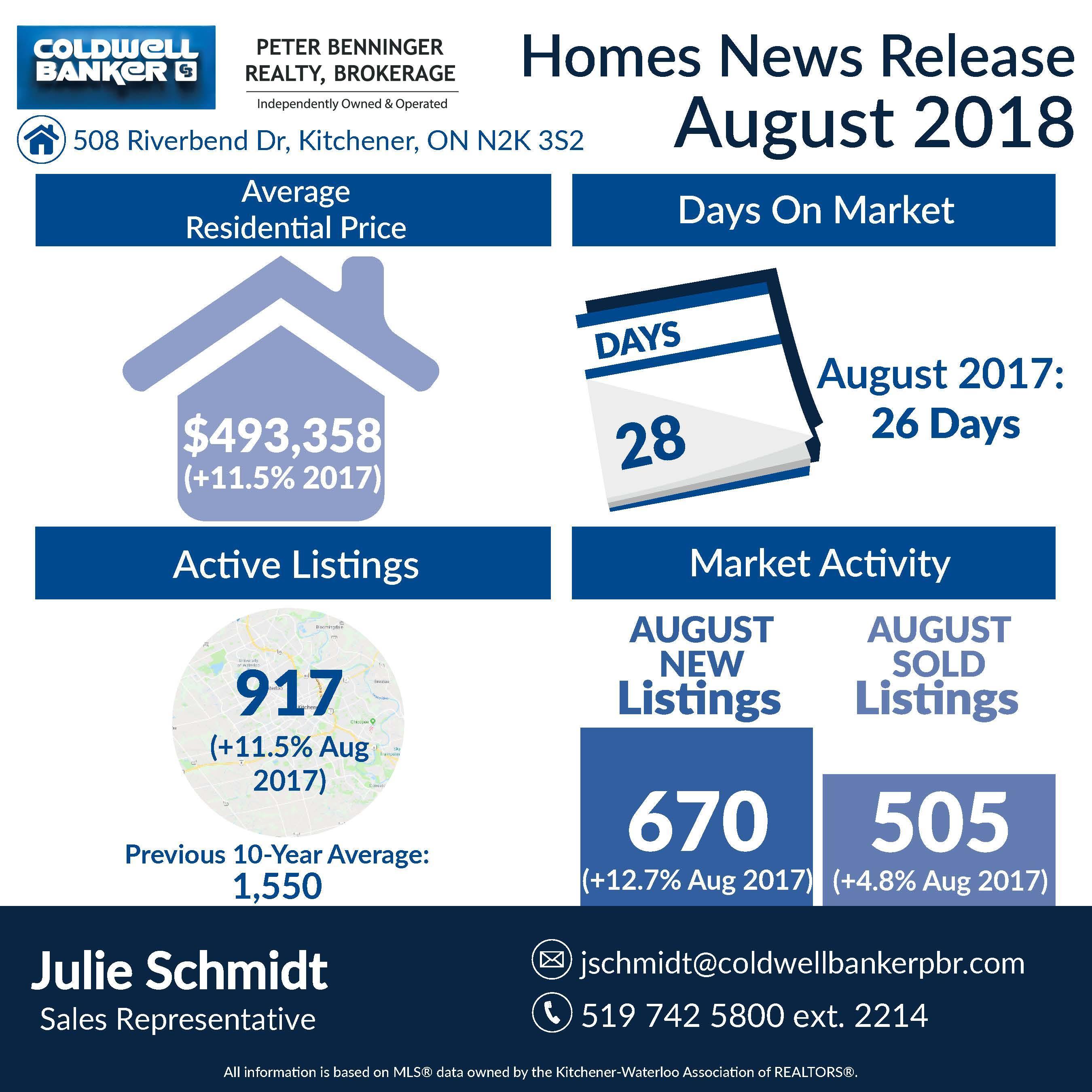 Julie Schmidt\'s Real Estate Market Update