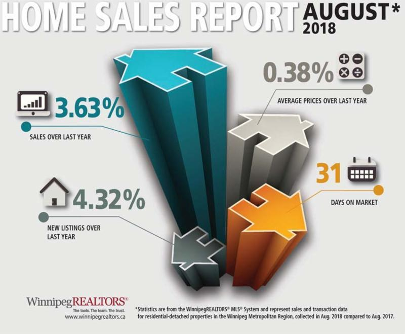 "August MLS® sales down 1%  WINNIPEG - August sales of 1,274 are down 1% from August 2017 and up 1% over the 5-year average. Dollar volume of $375 million in August was down less than 1% from August 2017. Inventory of 5,163 MLS® listings at the end of August is up 7% over 2017.  Year-to-date sales of 9,218 are off 6% from the same period last year while year-to-date dollar volume of $2.73 billion is down 4% from 2017. Total listings of 17,619 have been entered on the MLS® this year and are slightly ahead of 2017. Where the difference is greater between the two years is in how many of these listings have been sold. There have been 52% sold this year compared to 56% in 2017.  ""We have said all along this year that we are comparing our sales activity to one of our best years on record so we have every reason to remain optimistic about our market this year,"" said Chris Dudeck, president of WinnipegREALTORS®. ""As shown last month, Winnipeg remains a stable and resilient market with a real upside in terms of its affordability.""   Speaking of affordability, a September 4th release by the National Bank of Canada of their Housing Affordability Monitor shows Winnipeg and local buyers in particular remain in a very favourable position, especially in comparison to higher-priced housing markets in the country.   The Monitor examines the required mortgage payment on a median-priced home as a percentage of median income for a 5-year term with a 25-year amortization period. Income to buy a representative Winnipeg home of $318,610 is $56,989 while for a representative condo priced at $229,426 the household income needed is $41,037. Saving for the down payment is 28 months for a home and 20 for a condo.   In comparison, Victoria requires 121 months of saving for a home down payment and 48 for a condo based on their much higher median prices. You need an income of $151,611 to buy the $847,619 median-priced home.  Reinforcing the Winnipeg Metropolitan Region market's housing affordability in August is the fact nearly 50% of all residential-detached sales were under $300,000 with another 17% selling from $300,000 to $349,999. 78% of all condo sales in August were under $300,000.  While the majority of sales activity occurred in more affordable price ranges, this is not to say the upper end of the residential-detached market did not fare well in August compared to August 2017. There were 81 sales of $500,000 and above (6 sold for over $1 million), a 16% increase over last August.  Going into September buyers should also be happy to know the Bank of Canada decided to not increase its overnight rate of 1.5 % as some economists thought possible. The next date for a potential rate increase is October 24, 2018.  ""Buyers are in a good position to begin their search in our local market as it has a healthy supply of affordable listings to choose from"", said Dudeck. ""With summer vacation over and the children back in school there is no need to put off your buying intentions any longer.""    ""REALTORS® are experts in knowing the local market and specific property types you may be interested in purchasing,"" said Marina R. James, CEO of WinnipegREALTORS®. ""They can offer you objective advice so you can make an informed decision on what best suits your needs."""
