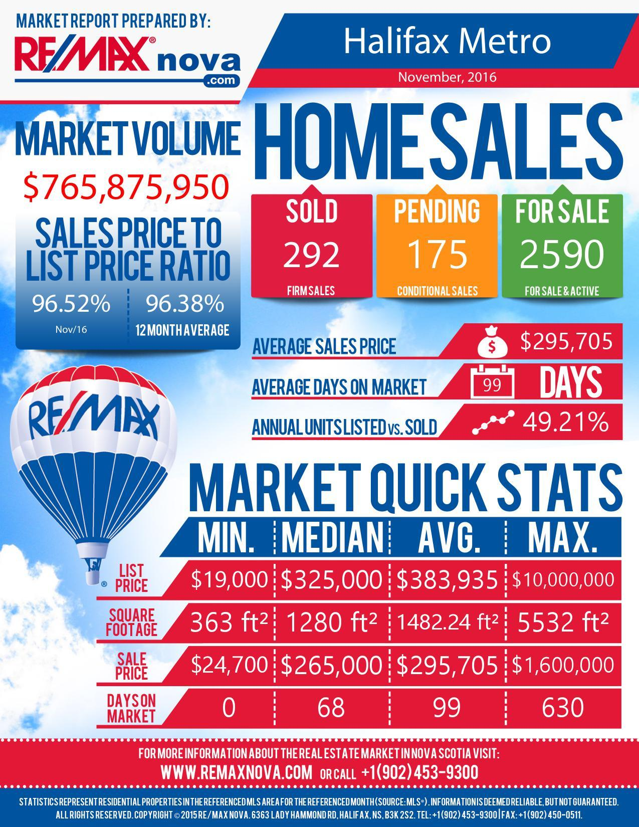 RE/MAX nova Halifax real estate market report