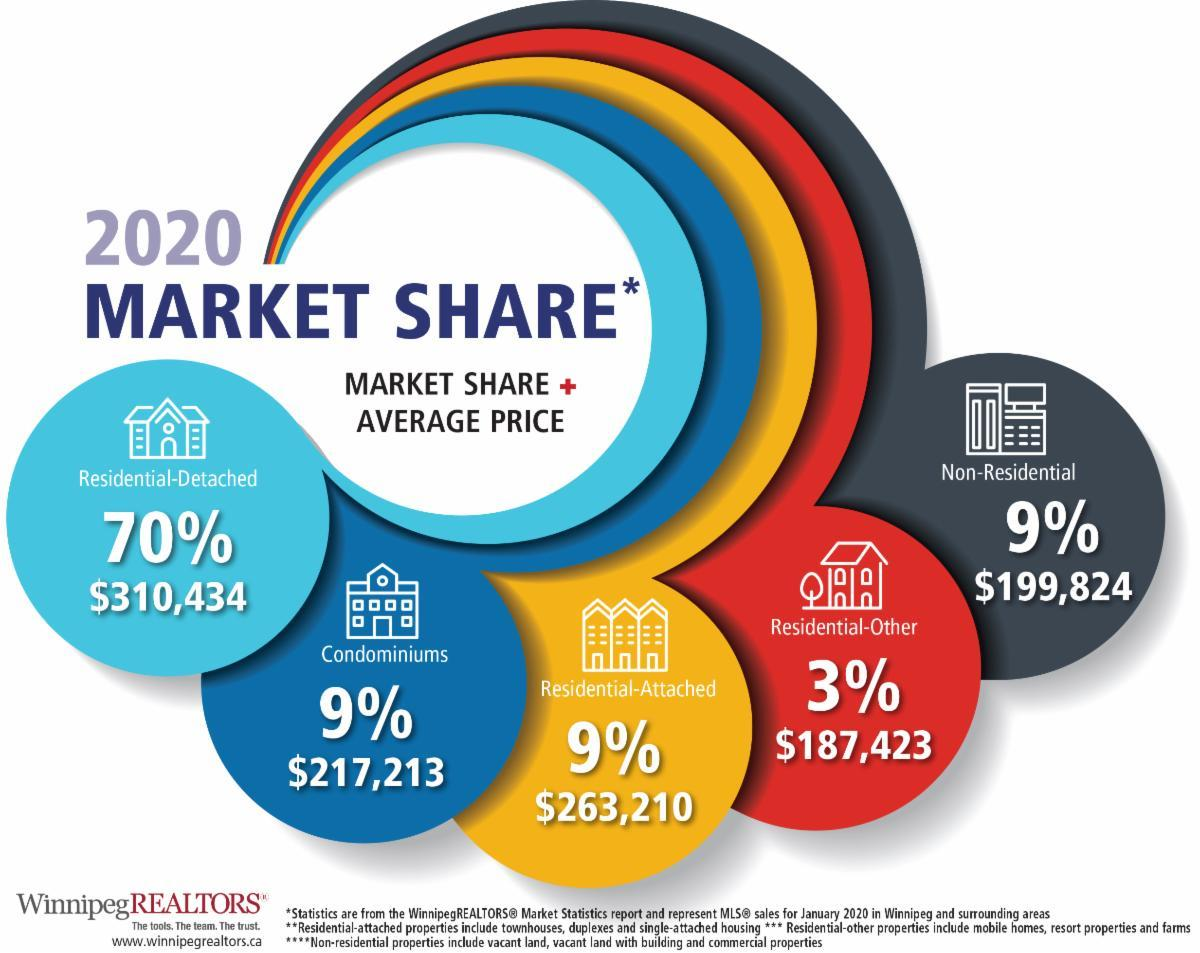 Winnipeg Real Estate Market Share January 2020