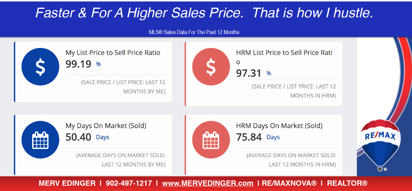 Halifax Real Estate Market Sales data from January 2020 | RE/MAX NOVA® | MLS®