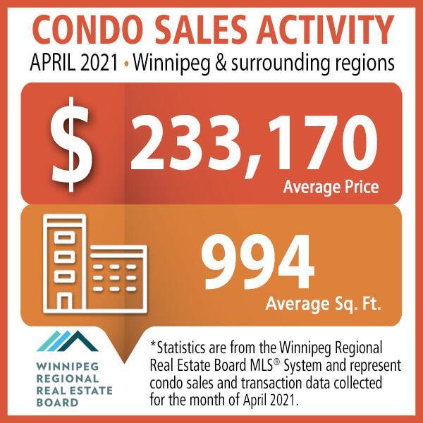 Condo Sales Activity April 2021