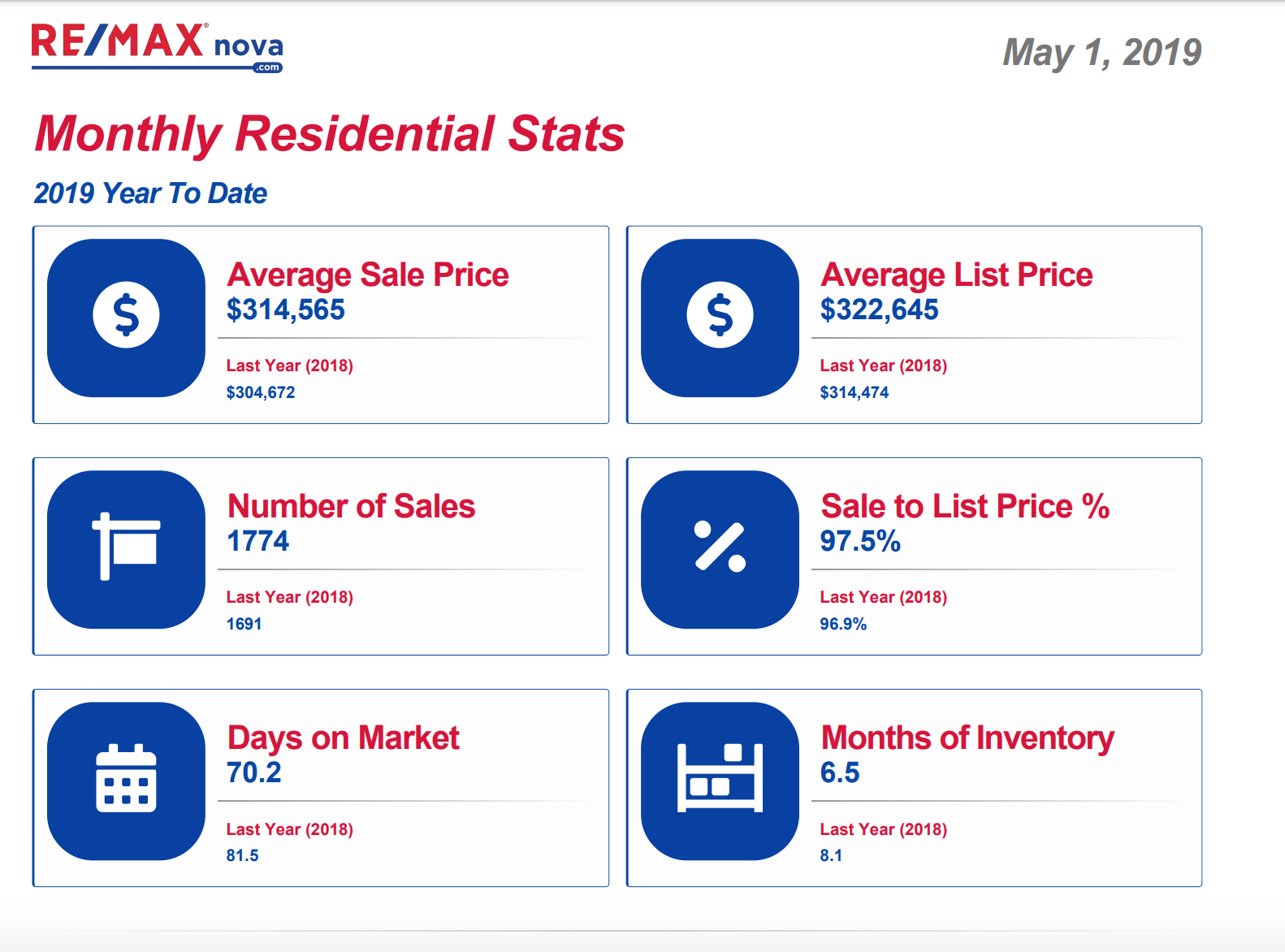 Halifax real estate market statistics year to date | RE/MAX NOVA® | Nova Scotia home sales