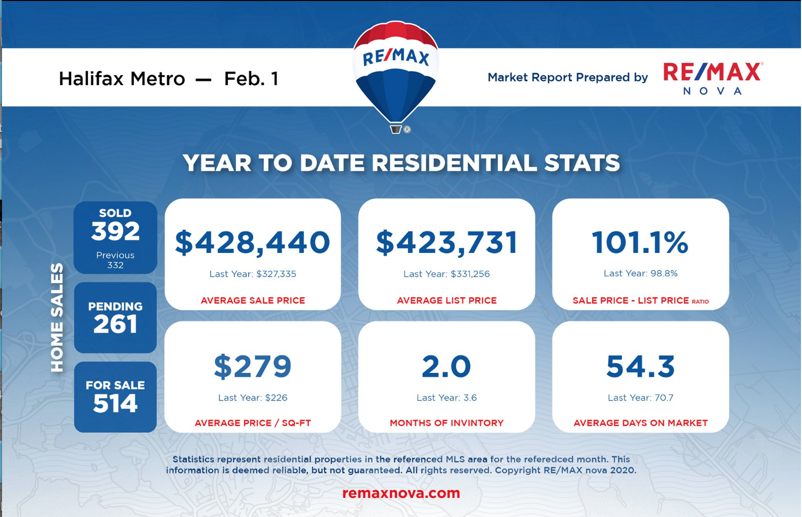 year to date residential sales statistics for Halifax   RE/MAX NOVA®   MLS® listings