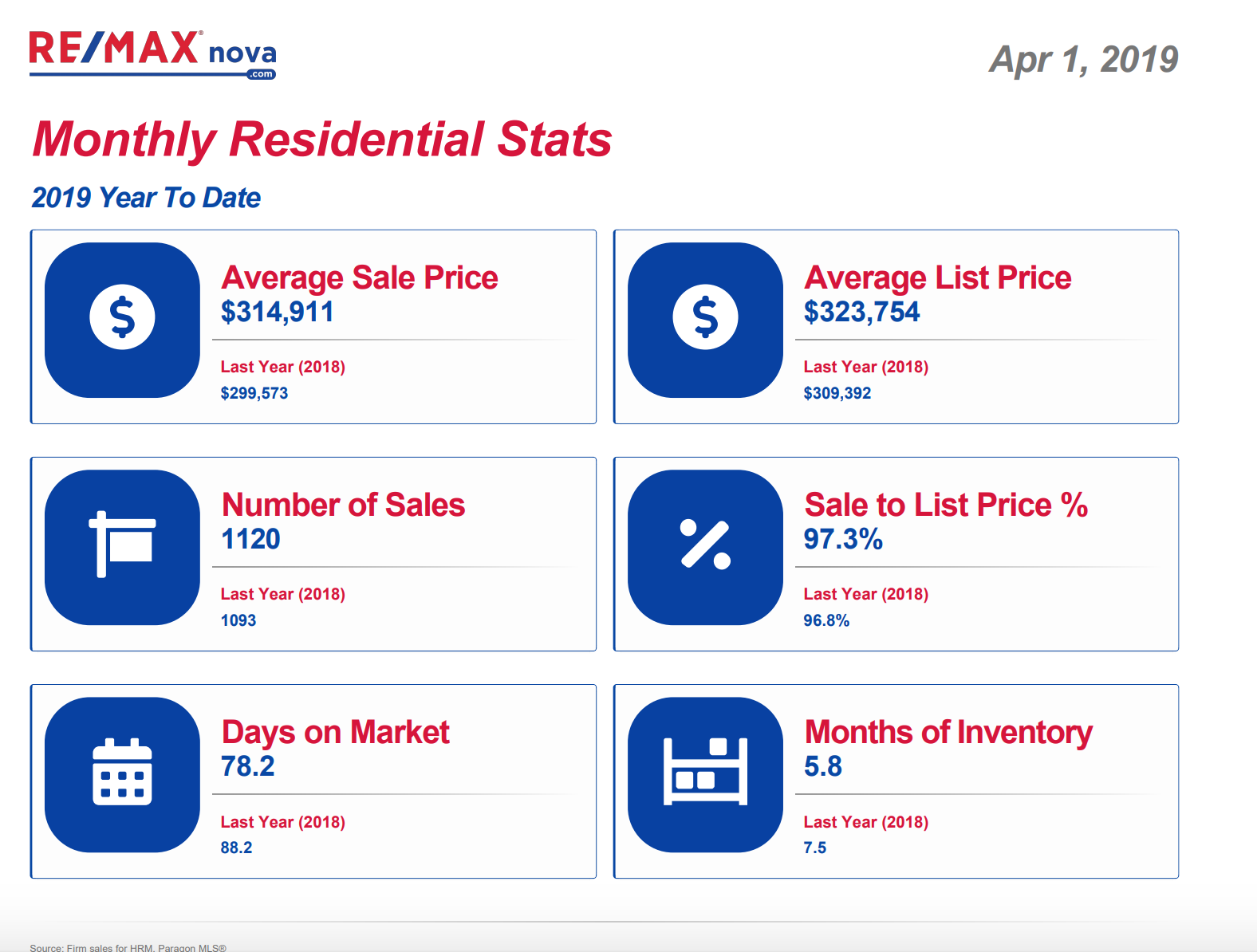 Halifax Regional Municipality Residential Real Estate Market Update | RE/MAX NOVA® | MLS®