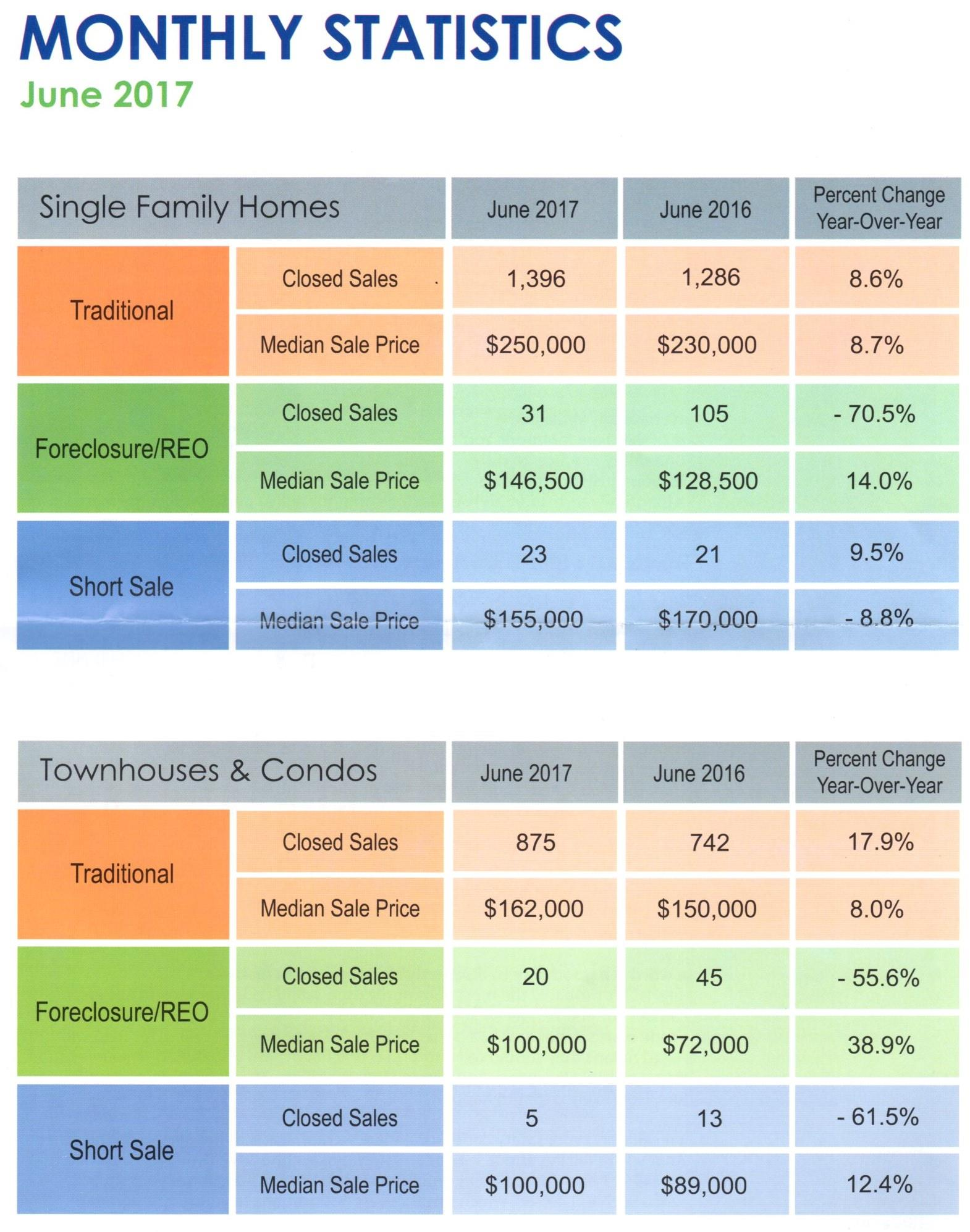 Housing Statistics June Statistics 2017