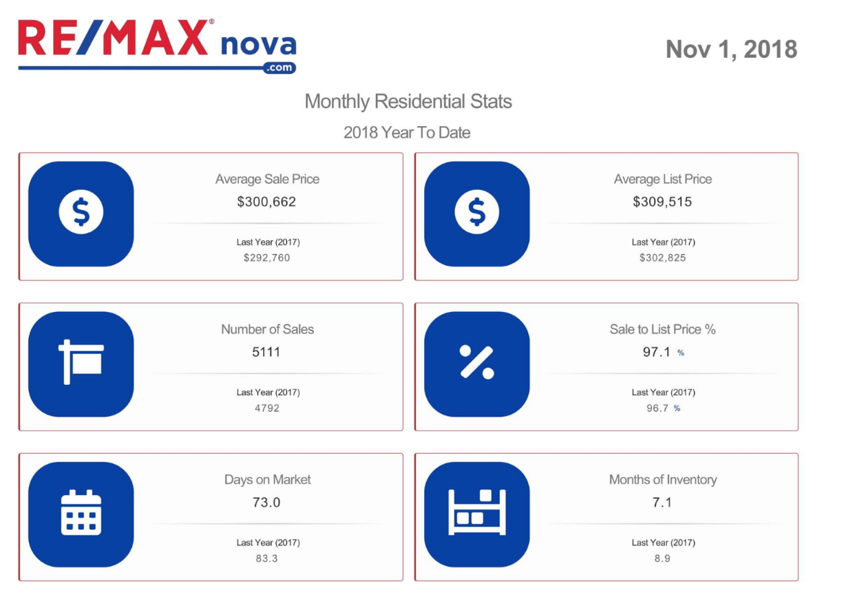 Halifax real estate market monthly update | November 2018 | RE/MAX NOVA® | Halifax MLS® listings