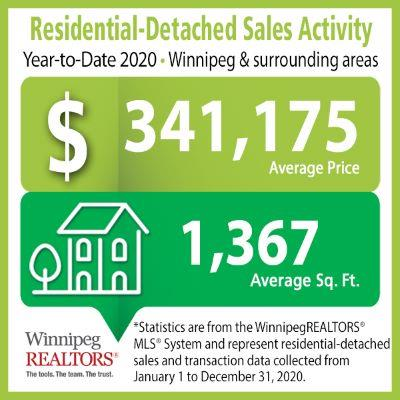 Residential-Detached Sales Activity Winnipeg year to date 2020