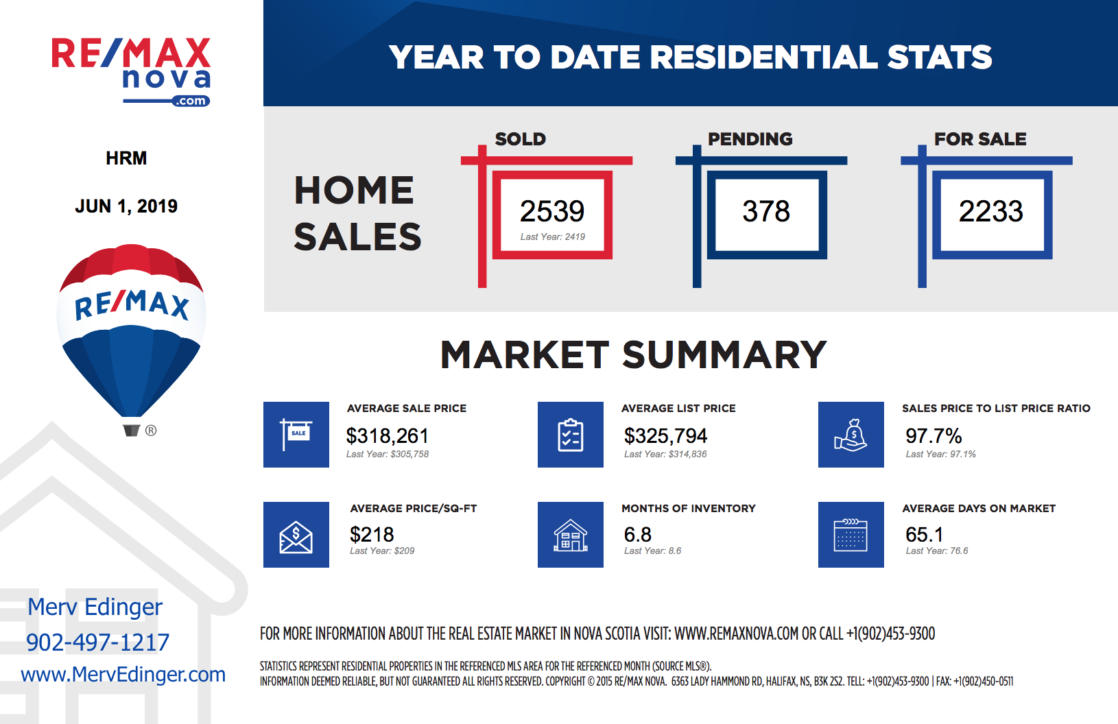 Halifax Real Estate Market Statistics as of June 1st | RE/MAX NOVA® | Halifax home finder