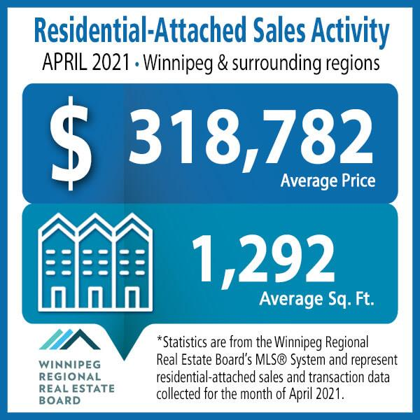 Residential-Attached Sales Activity April 2021
