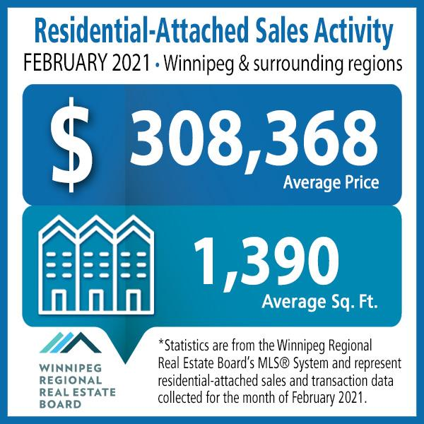 Sales Activity Residential Attached February 2021