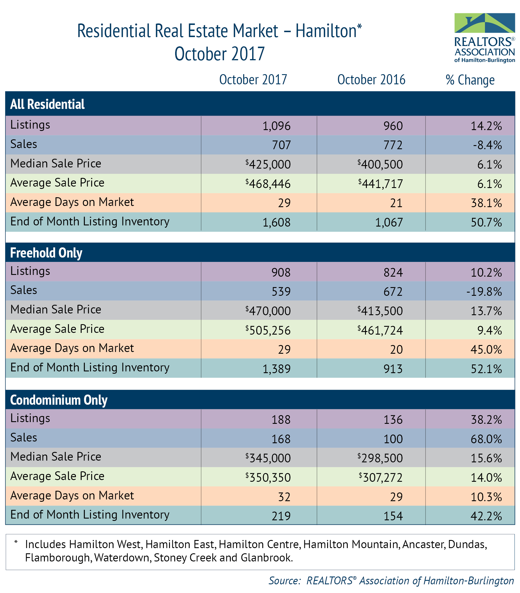 October 2017 RAHB Area Market Activity