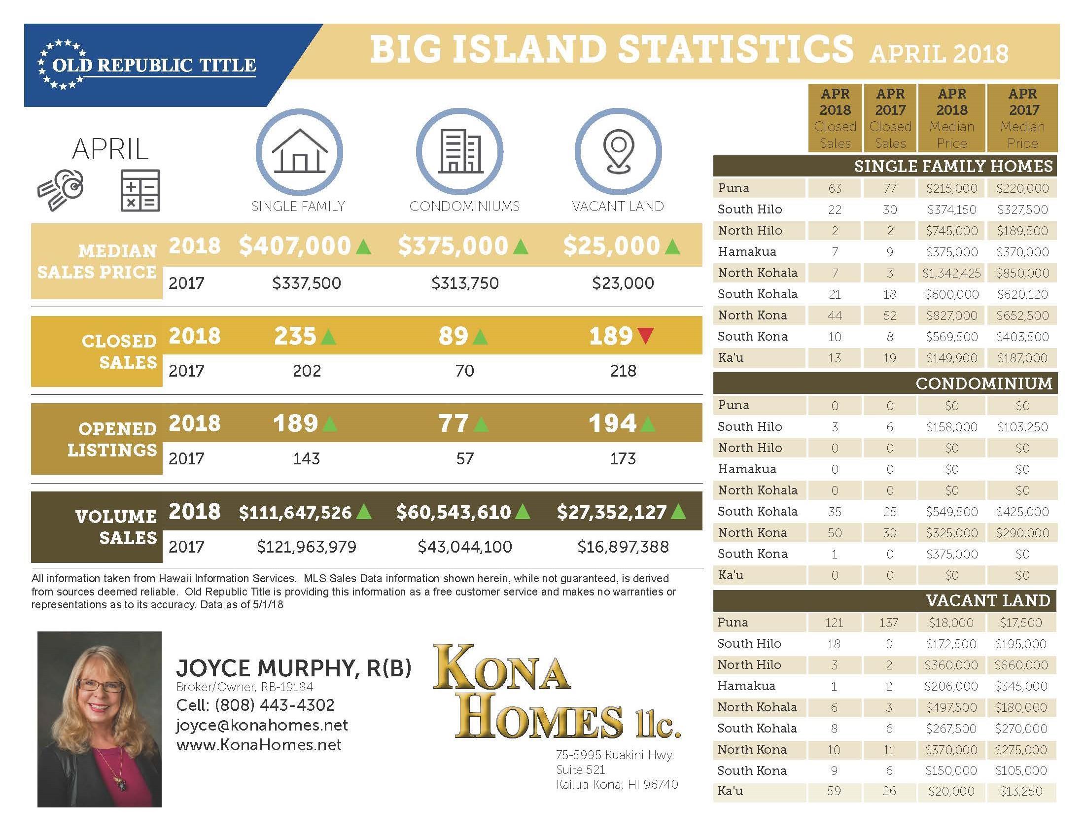 Big Island Statistics April 2018