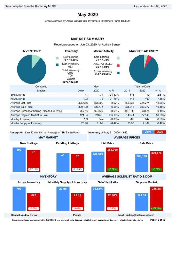 Invermere Area Real Estate Stats fro May