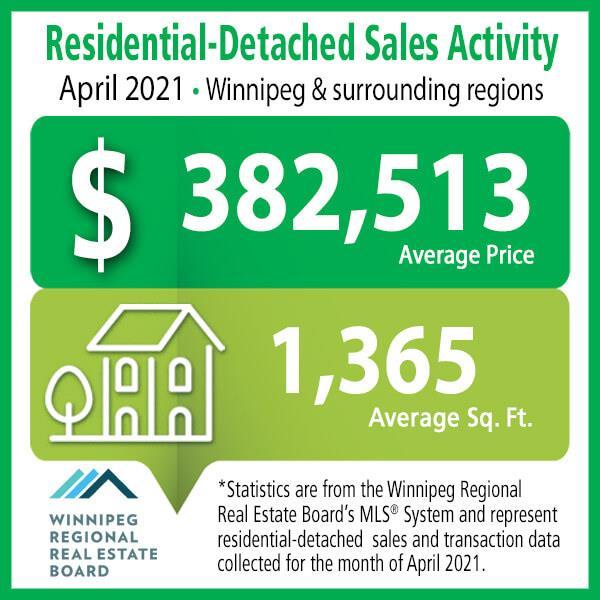 Residential-Detached Sales Activity April 2021