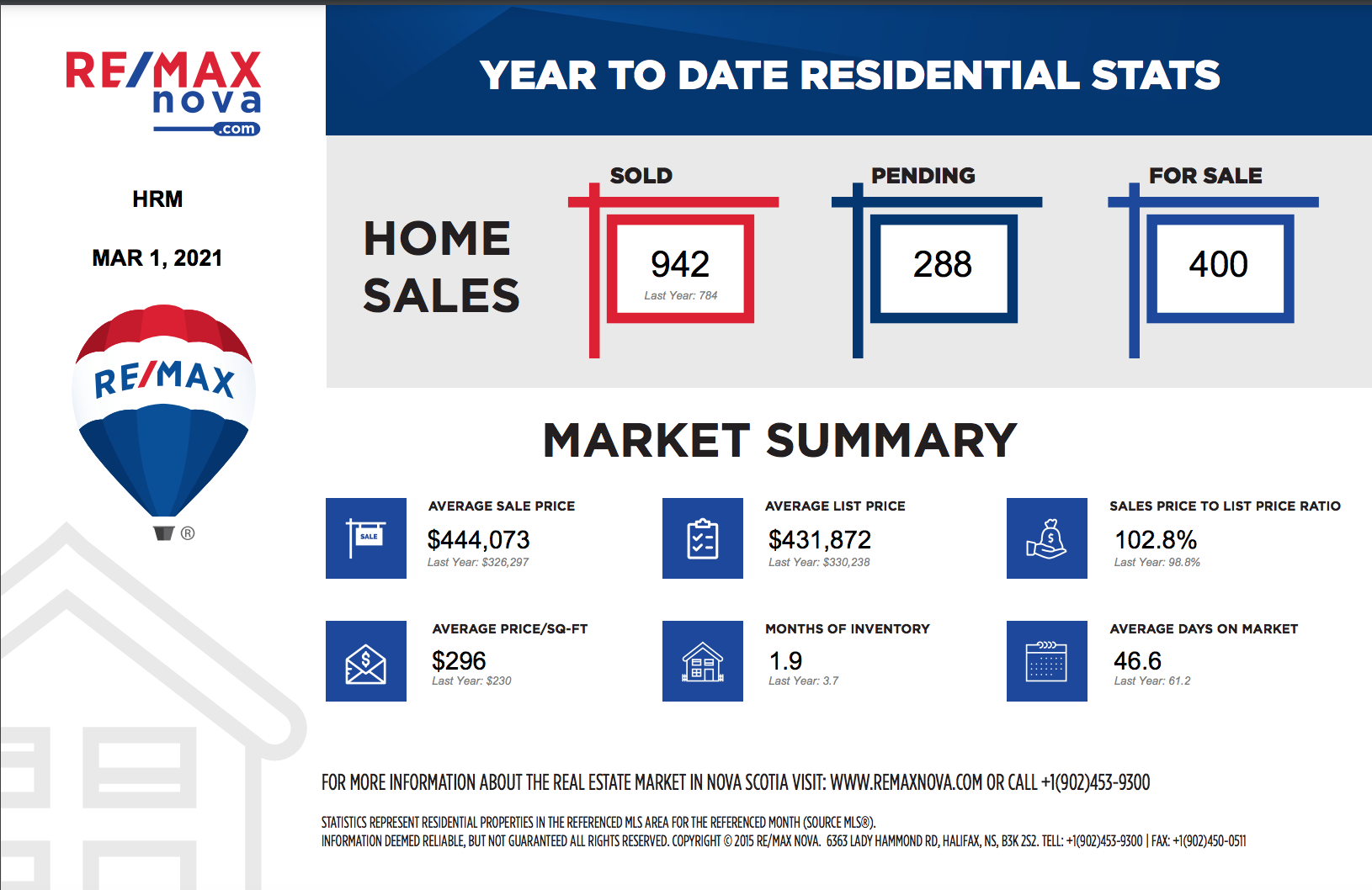 Halifax real estate market year to date as of March 1 2021   RE/MAX NOVA®   Halifax MLS® listings