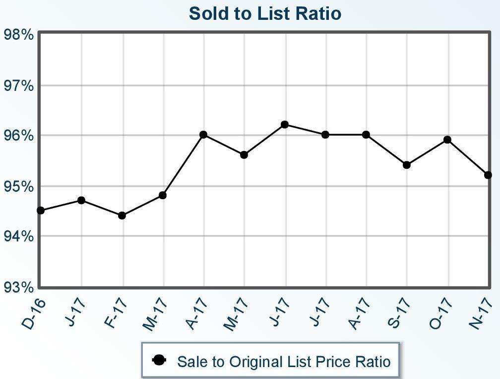 Prescott Sold to List Price