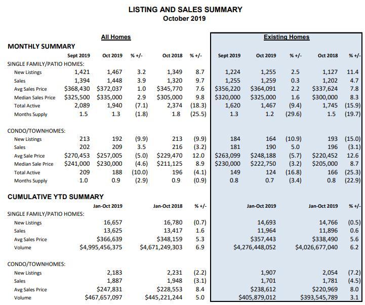 October 2019 - Pikes Peak MLS Listing and Sales Statistics