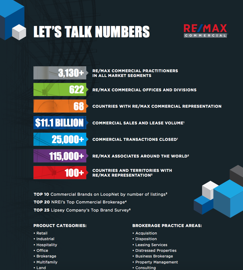 Advantages Of RE/MAX Commercial Fred Carver