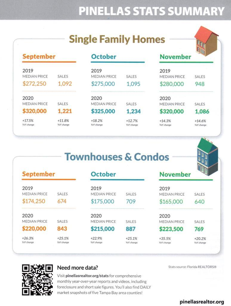 Monthly Housing Statistics for Pinellas County showing 2019 Sales vs. 2020 Sales of Town homes, condos, and single family homes. Traditional sales vs. Foreclosures and Short Sales. Call 727-410-7399 if you need accessibility help with statistics.